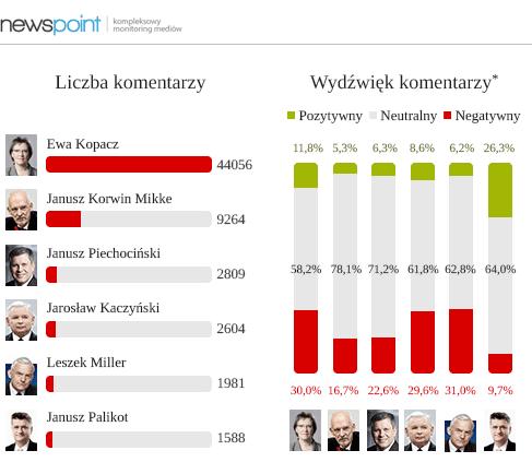 wykresy_newspoint_3-a małe