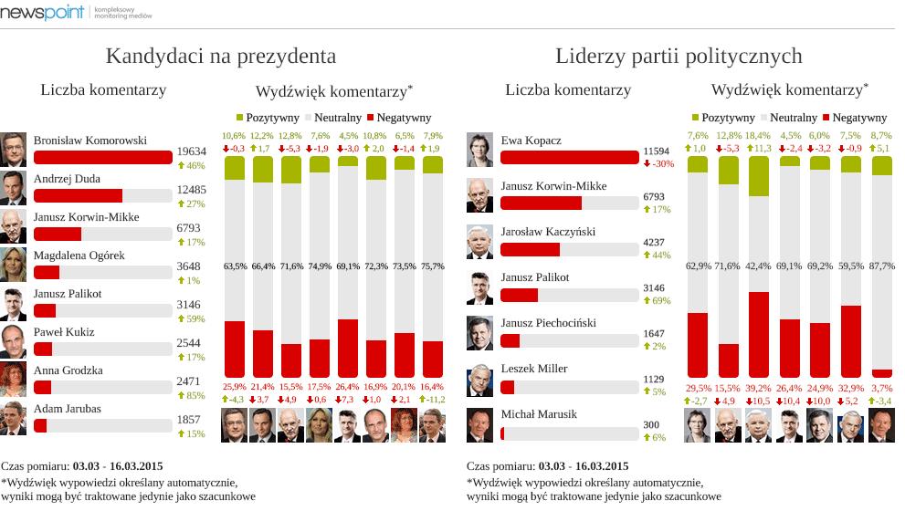newspoint_glowna_politycy_prezydenci_marzec