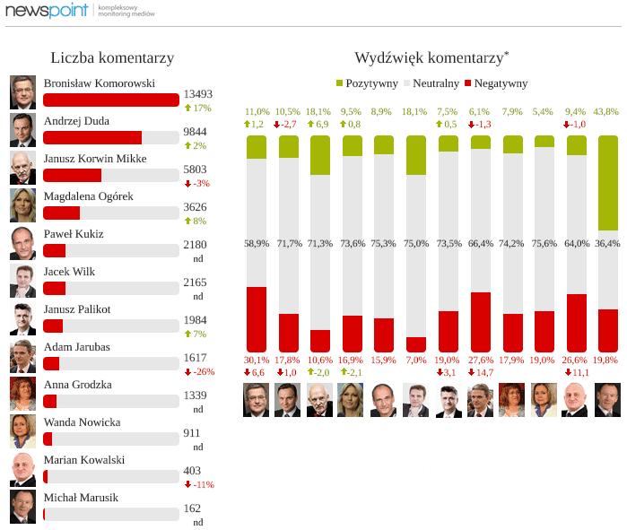 prezydenci_długi