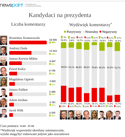 newspoint kandydaci prezyden 14.04