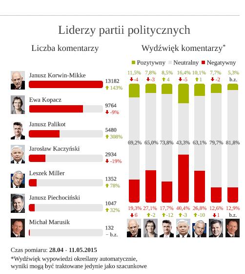 liderzy partii sami_maj