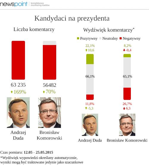 newspoint_artykul_prezydenci_maj2