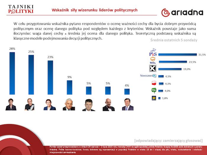 A25_Refrendum_Jowy_i_elektoraty_Kukiza