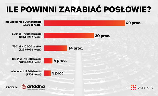 z23413391Q,Ile-powinni-zarabiac-poslowie--Sondaz-Gazeta-pl